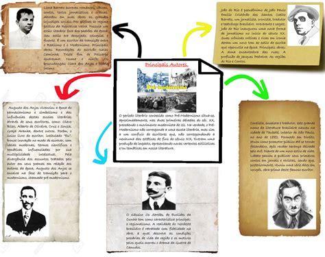 Mapa Mental: Principais Autores do Pré Modernismo ...