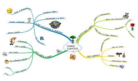 Mapa mental proyecto Cambio climático   Cambio climatico ...