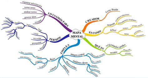 Mapa Mental: que es, como se hace, ejemplos | Cuadro ...