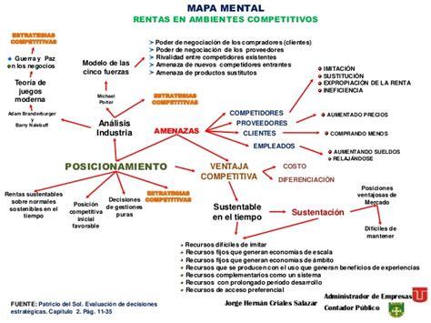 Mapa mental rentas ambientes competitivos