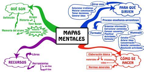 Mapas mentales: Qué son y cómo se hacen? – Ejemplos ...