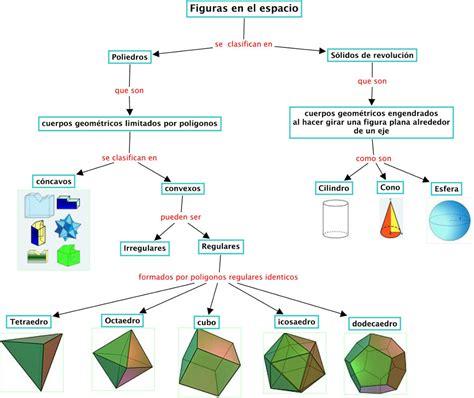 Mapas mentales y conceptuales   Geometría