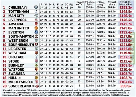 MARCA: Premier League TV income breakdown   Troll Football