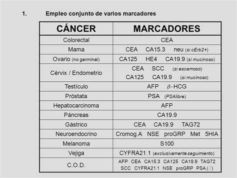 MARCADORES TUMORALES | Oncologia, Endometrio, Marcadores