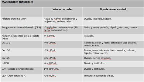 Marcadores tumorales para la detección del cáncer | Salud ...