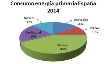 Master en Energías Renovables y Mercado Energético, Madrid