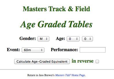masterstrack.com Jess Brewer unveils Age Graded calculator ...