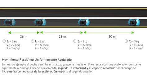 MaTemaTicAs..o..FíSicA..!!: Concepto de  MRUA