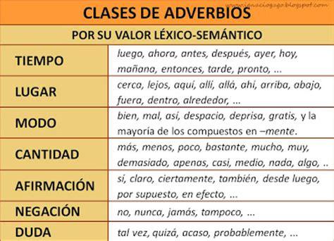 Materiales de Lengua y Literatura: LOS ADVERBIOS