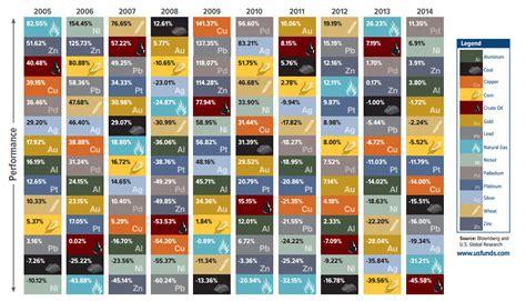 Materias primas: ¿qué ha pasado en los últimos 10 años ...