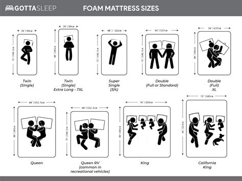 Mattress Sizes, Dimensions, and Bed Sizes   Canada and USA ...