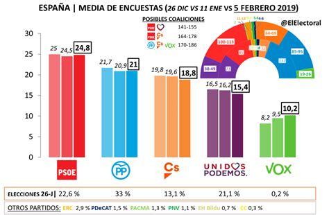 Media encuestas España 5 feb 2019   El Electoral