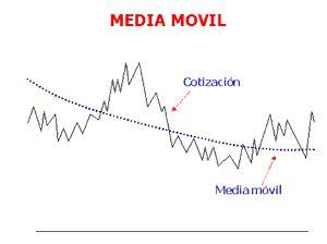 Medias móvil simple, exponencial y ponderada: formulas y ...