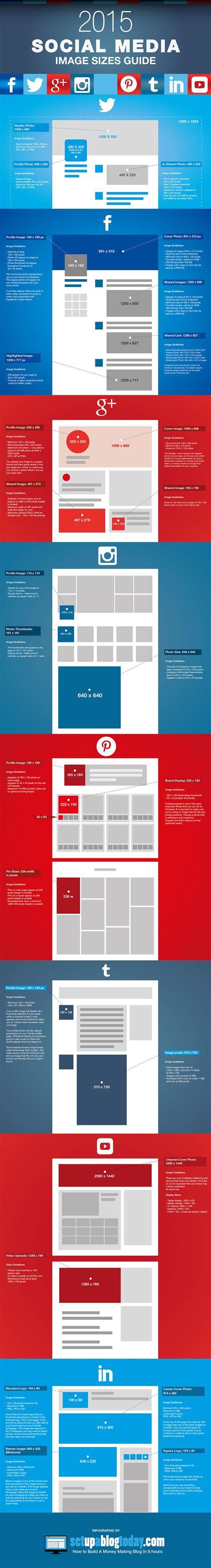 Medidas de las Redes sociales 2015