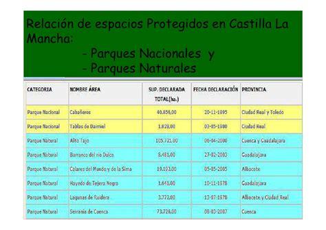 Medio Ambiente:Espacios Protegidos en Castilla La Mancha