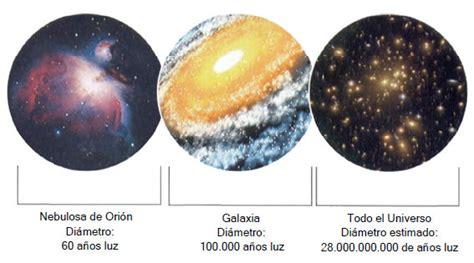 Medir el Universo: escalas y magnitudes   Blogodisea