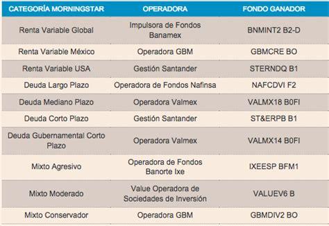 Mejor fondo de inversión en México   Rankia