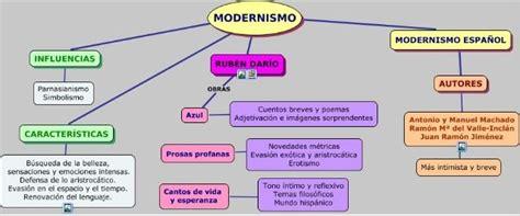 Mejores 8 imágenes de 3.Modernismo y generación del 98. en ...