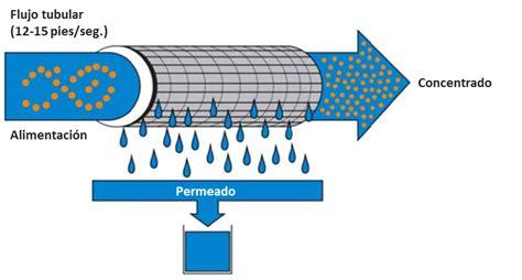 Membranas tubulares en las tecnologías y sistemas ...