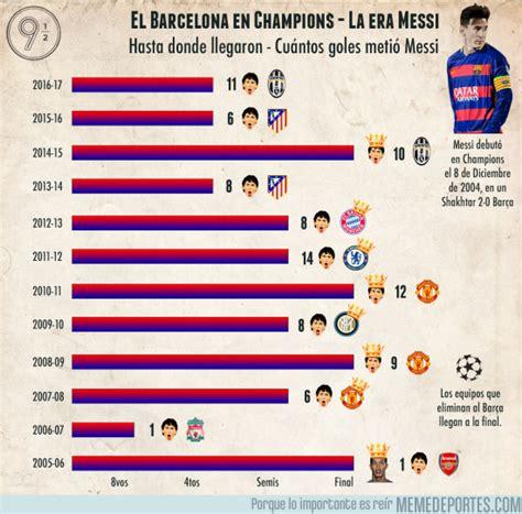 [ MEMEDEPORTES ] Estadísticas del Barcelona en Champions ...