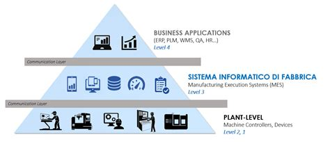 MES   Manufacturing Execution System