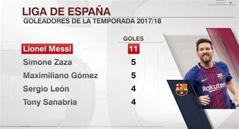 Messi lidera la tabla de goleadores de la Liga Española ...