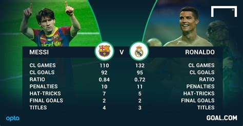 Messi vs Ronaldo: The Race to 100 Champions League Goals ...