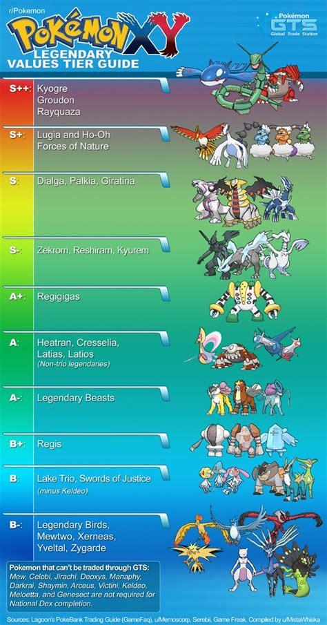 [Meta] [OC] Pokemon XY Legendary Values Tier Guide ...