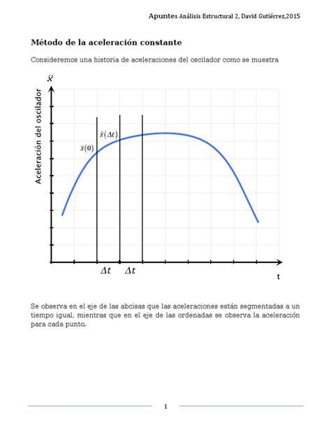 Método numérico aceleración constante | Velocidad ...