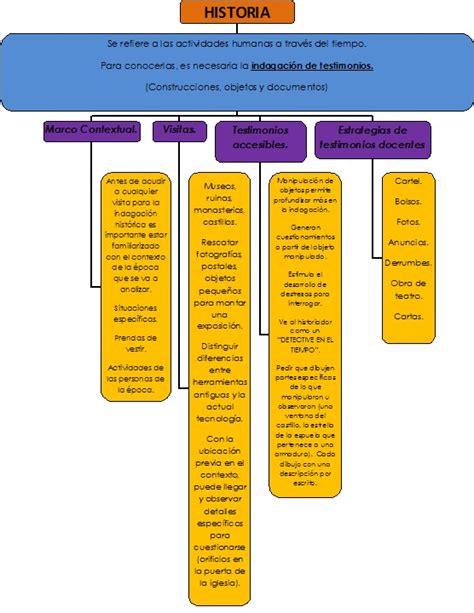 Métodos de Aprendizaje de la Historia: MAPA CONCEPTUAL ...
