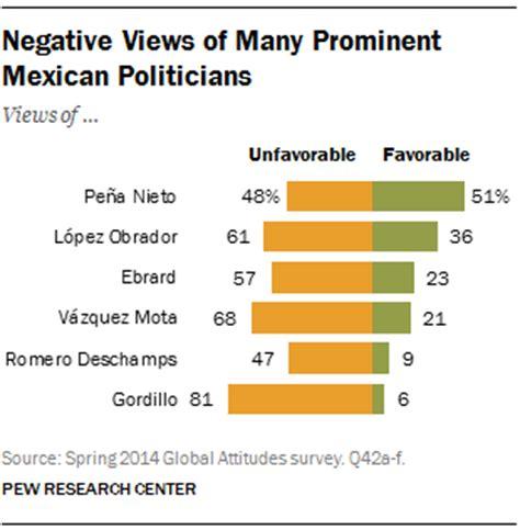 Mexican President Peña Nieto's Ratings Slip with Economic ...