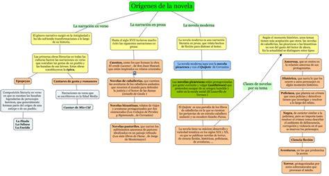 Mi clase de Lengua: Mapa conceptual sobre los Orígenes de ...