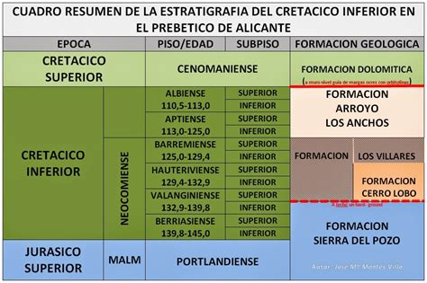Mi Geoblog: Geologia y más: FAUNAS FOSILES DEL CRETACICO ...