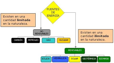 Mi sitio   Energia