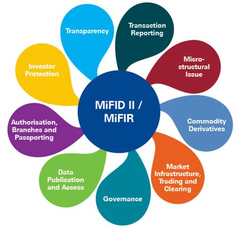 MiFID II: the new financial regulatory system across Europe