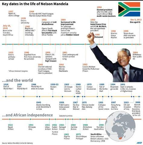 Milestones in Nelson Mandela s life