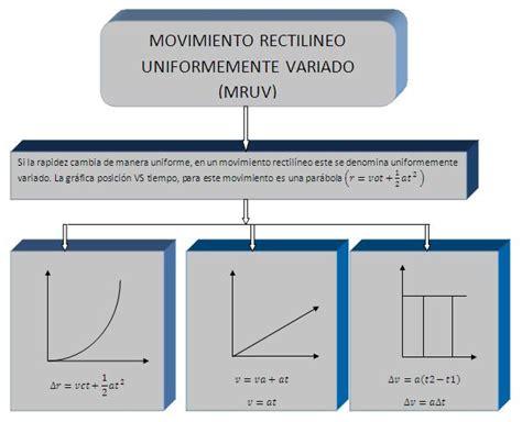 MIS TRABAJOS DE MECÁNICA: Movimiento rectilíneo ...