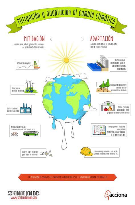 Mitigación y adaptación al cambio climático