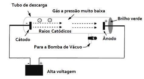 Modelo atômico de Thomson   Modelo Pudim de Ameixa ...