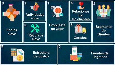 Modelo Canvas: crea tu plan de negocios de una manera muy ...
