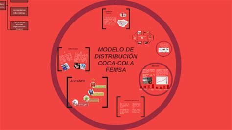 MODELO DE DISTRIBUCIÓN COCA COLA FEMSA by JEISAO SAAVEMUCHO