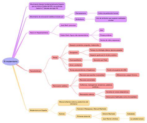 Modernismo y Generación del 98  mapas conceptuales  | CON ...