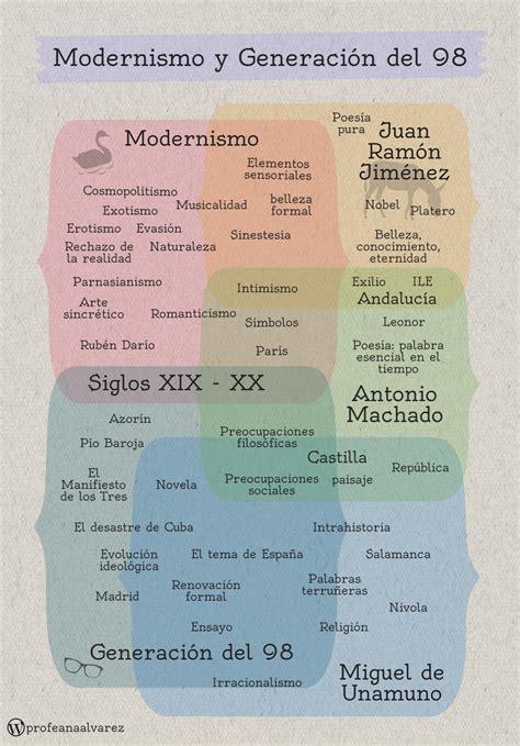 Modernismo y la Generación del 98. | Infografías ...