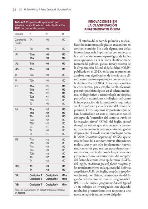 Monografia 4. Cáncer de pulmón by SEPAR   Issuu