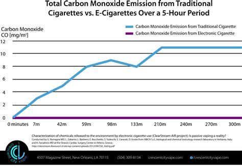 Monoxido De Carbono Tabaco   SEONegativo.com