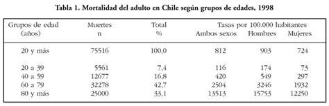 Mortalidad del adulto en Chile