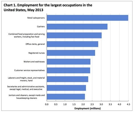 Most Popular Jobs In America   Business Insider