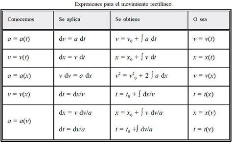 Movimiento Rectilineo Uniforme: Gráficas Y Formulas Para ...