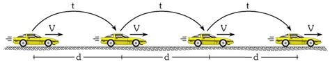 Movimiento Rectilíneo Uniforme   MRU | Formulas y ...