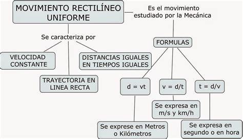MOVIMIENTO RECTILÍNEO UNIFORME Y MOVIMIENTO UNIFORME ACELERADO